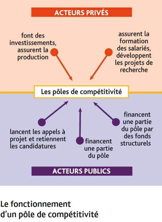 fonctionnement_d_un_pole_de_competitivite