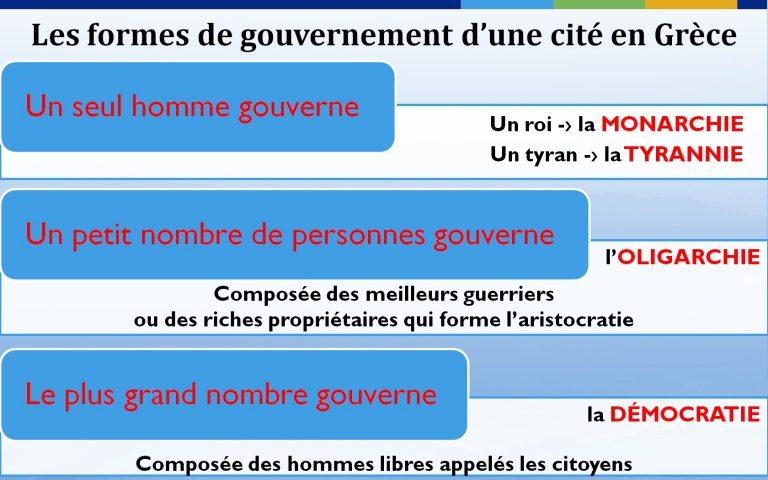 formes_de_gouvernement_d_une_cite_en_grece_antique