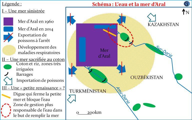 schema_l-eau_et_la_mer_d_aral