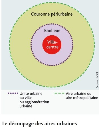 schema_sur_le decoupage_des_aires_urbaines