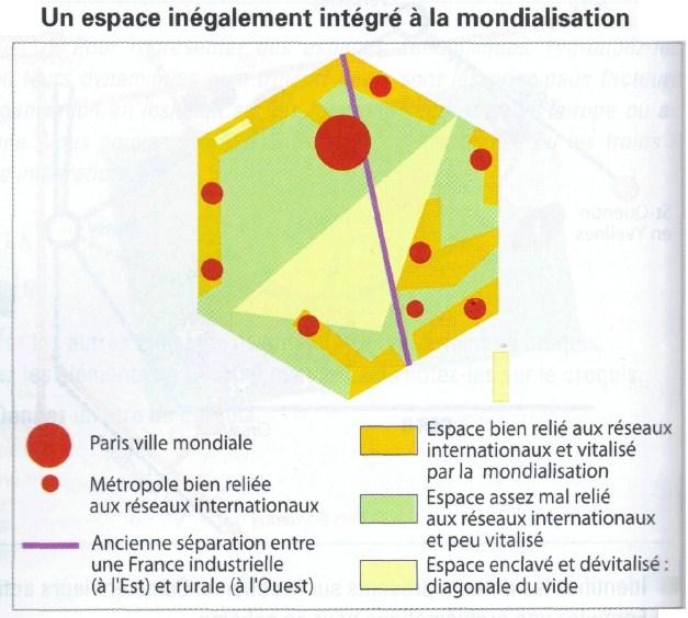 schema_un_espace_inegalement_integre_a_la_mondialisation