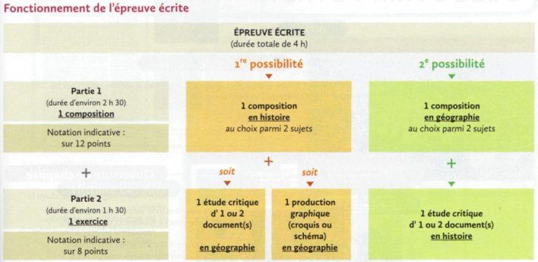 shema_explicatif_epreuve_terminales_es_l