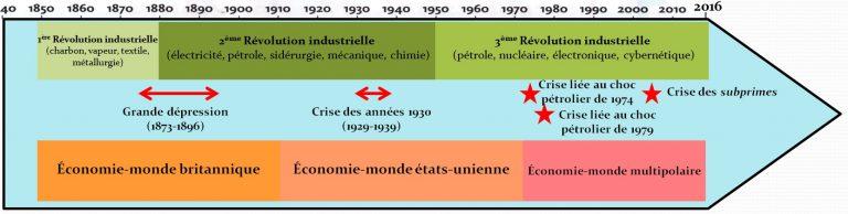 Frises_des_economies_monde