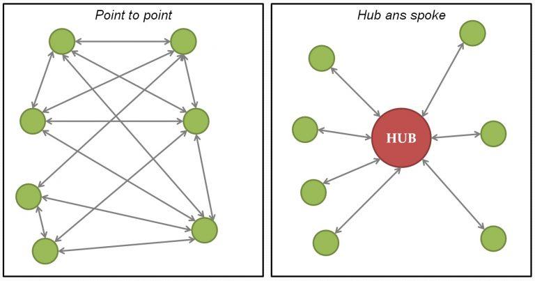 schema-hub-and-spoke