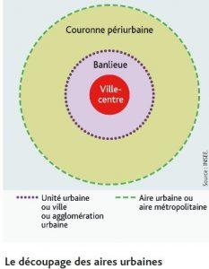 schema-sur-le-decoupage-des-aires-urbaines